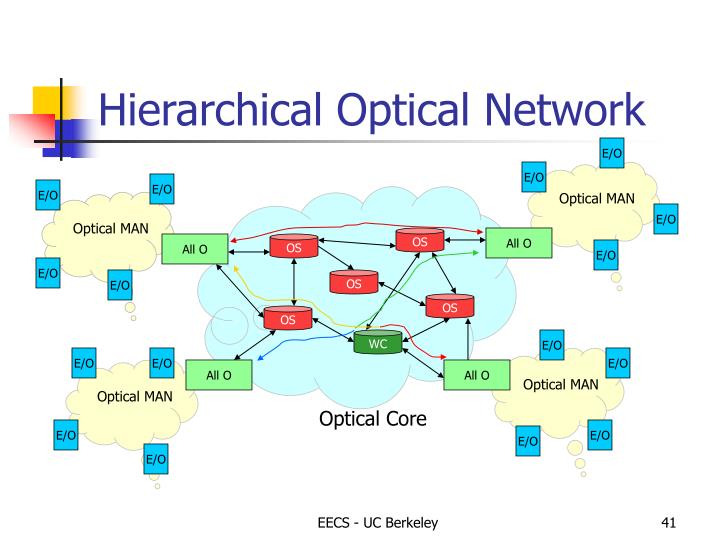 Optical MAN
