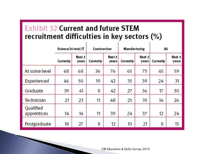 CBI Education & Skills Survey 2010