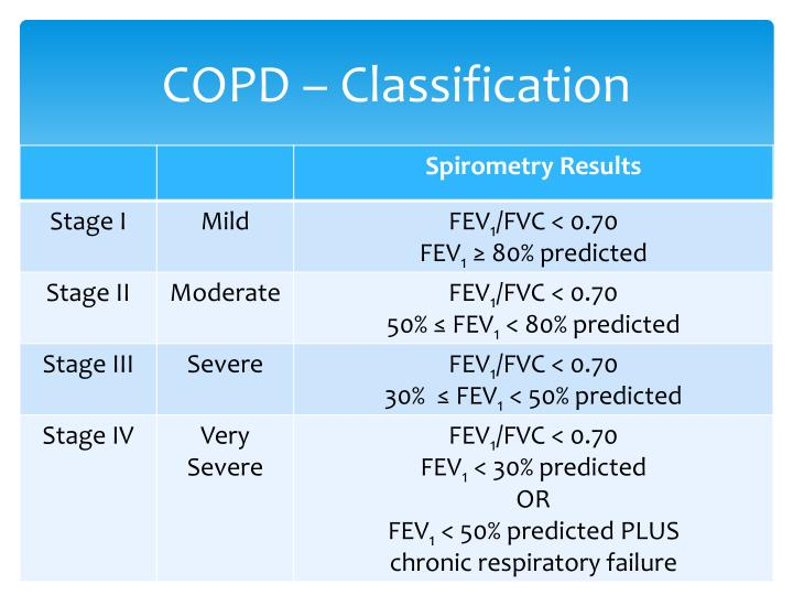 COPD – Classification
