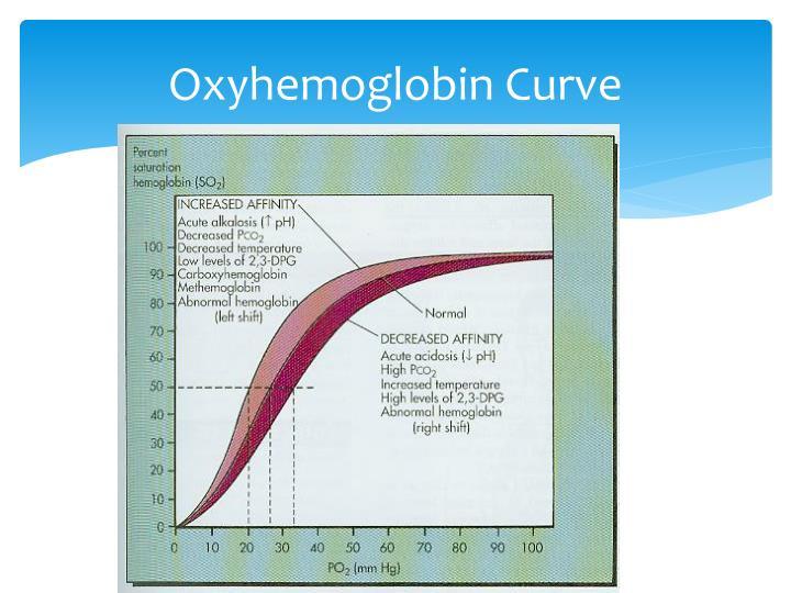 Oxyhemoglobin Curve