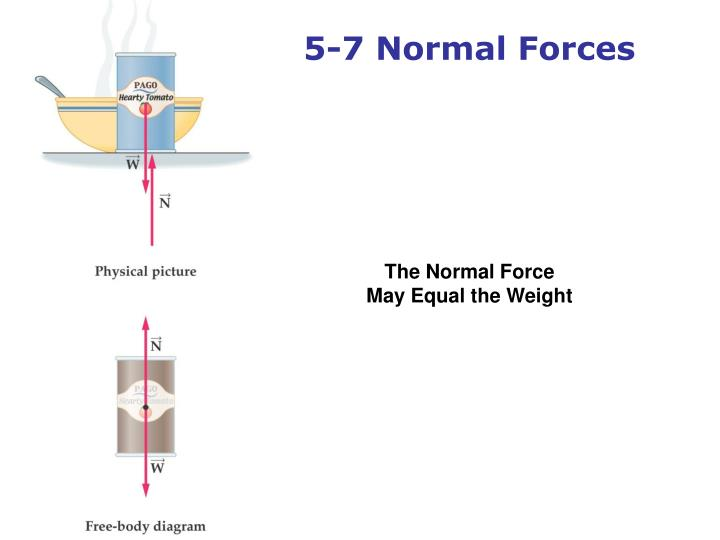 5-7 Normal Forces