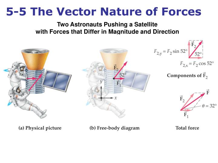 5-5 The Vector Nature of Forces