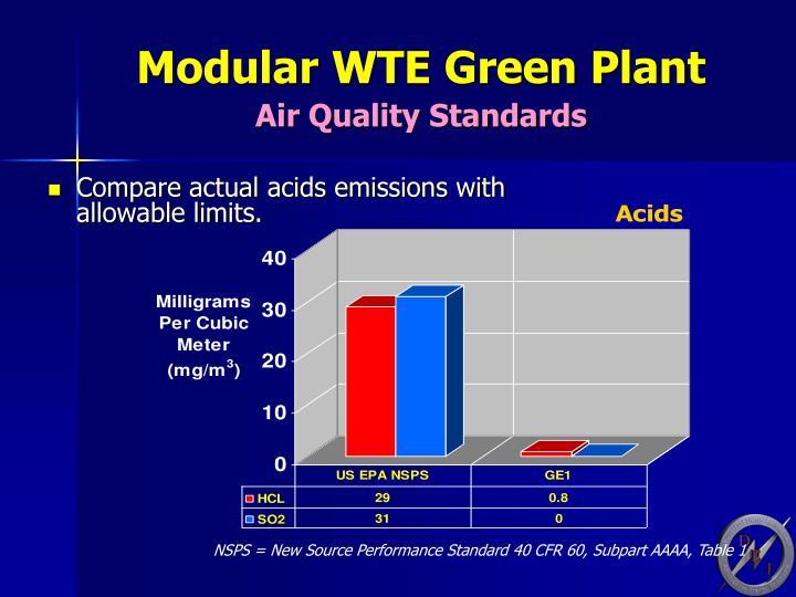 Modular WTE Green Plant