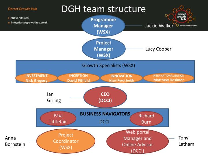 DGH team structure