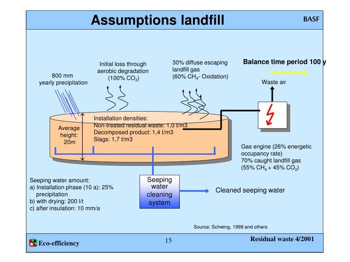 Assumptions landfill