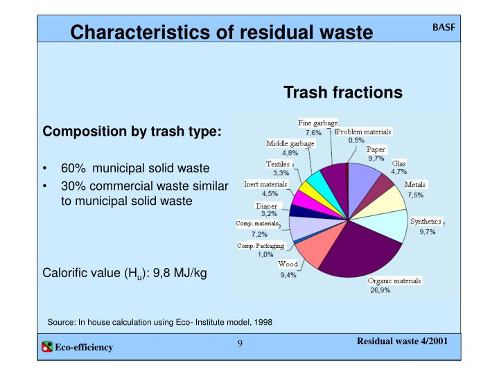 Composition by trash type: