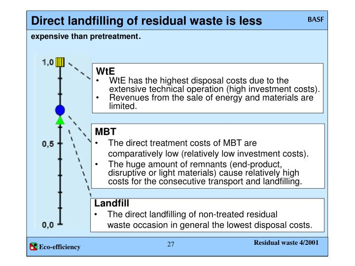 Direct landfilling of residual waste is less