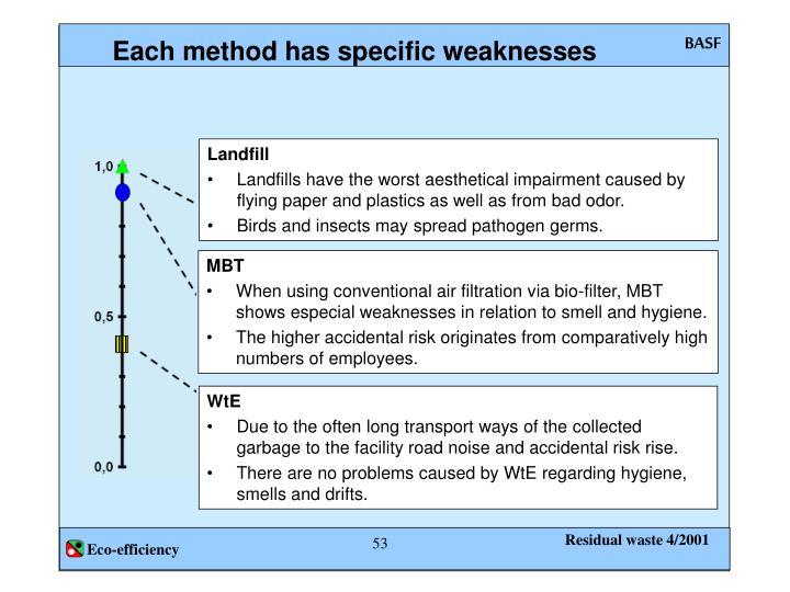 Each method has specific weaknesses