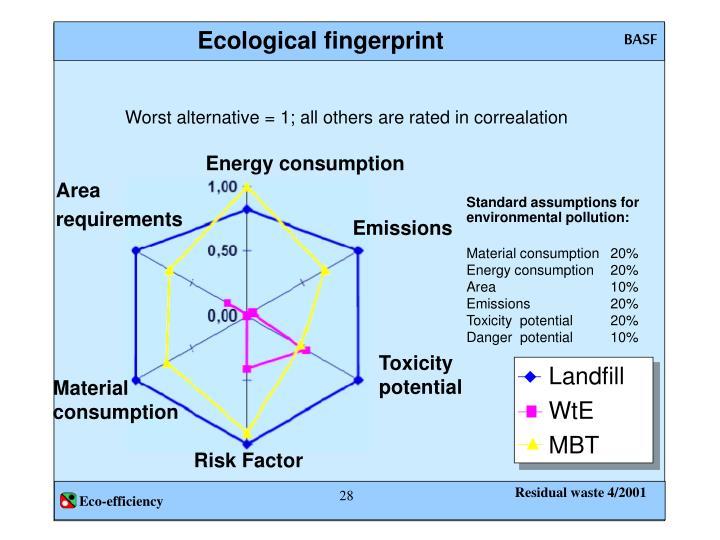 Ecological fingerprint