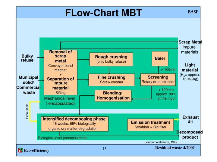 FLow-Chart MBT
