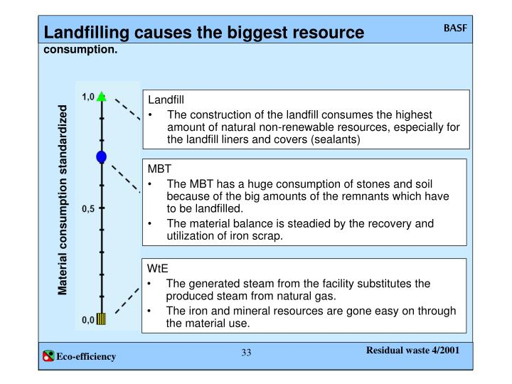 Landfilling causes the biggest resource