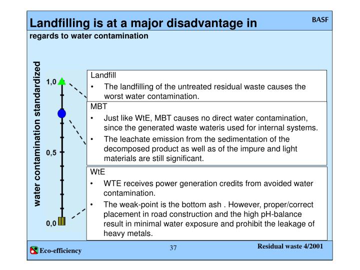 Landfilling is at a major disadvantage in