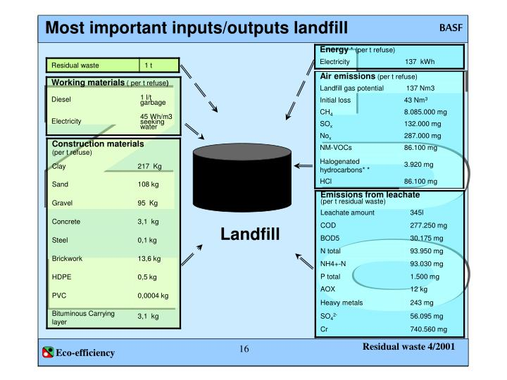 Most important inputs/outputs landfill
