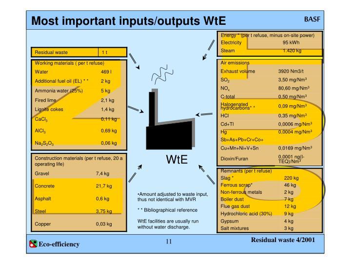 Most important inputs/outputs WtE