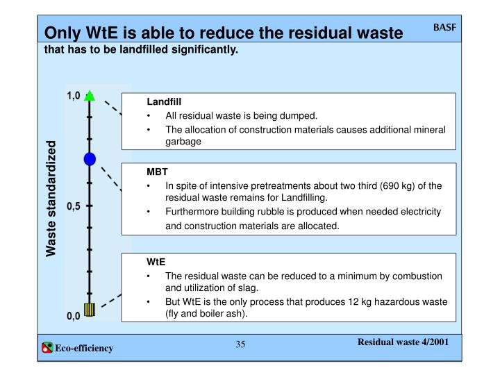 Only WtE is able to reduce the residual waste