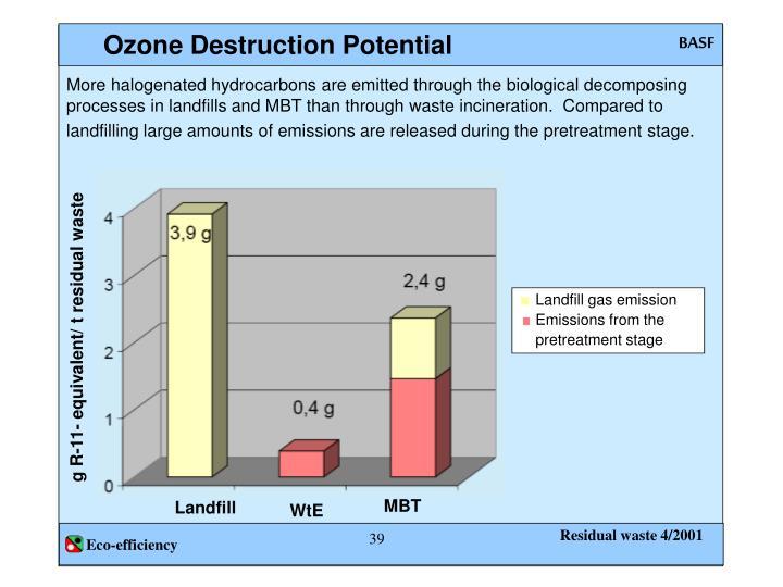 Landfill gas emission