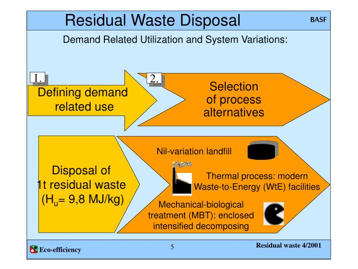 Residual Waste Disposal