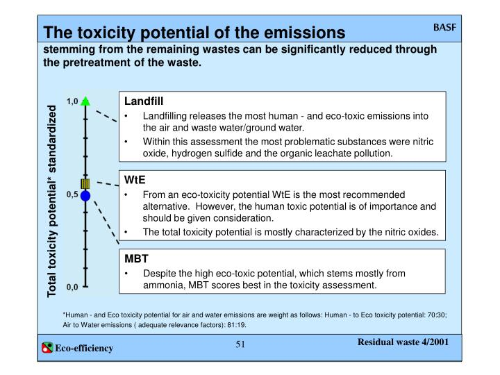The toxicity potential of the emissions