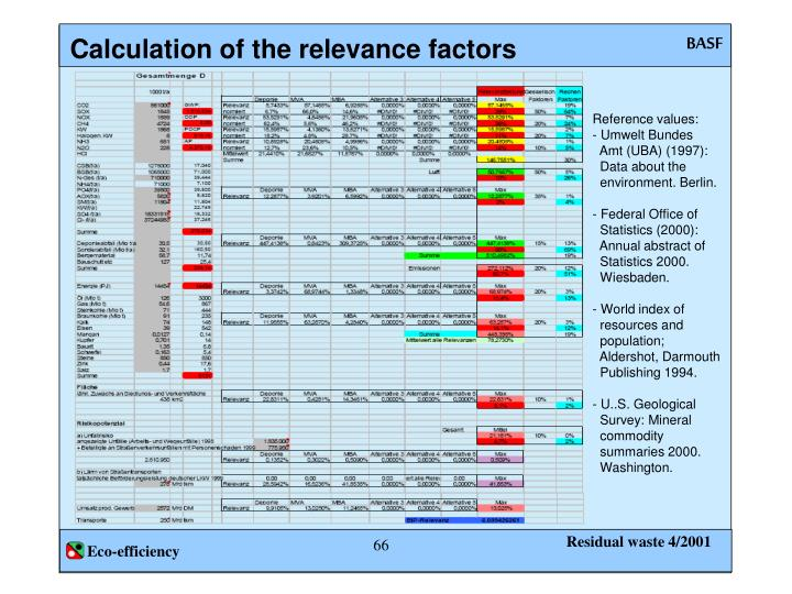 Calculation of the relevance factors