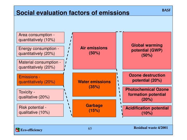 Social evaluation factors of emissions