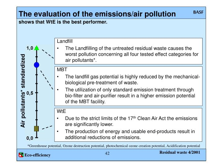 The evaluation of the emissions/air pollution
