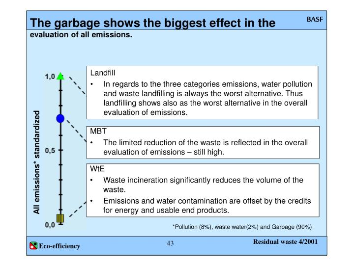 The garbage shows the biggest effect in the