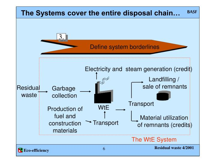 The Systems cover the entire disposal chain…