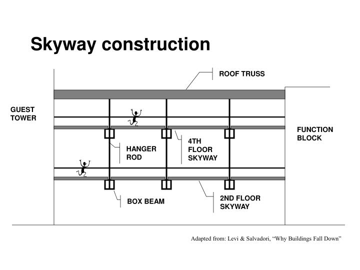 Skyway construction
