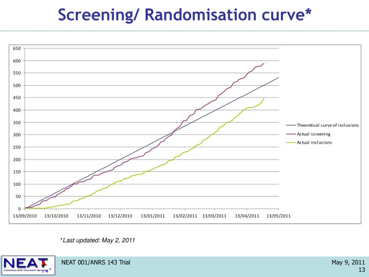 Screening/ Randomisation curve*