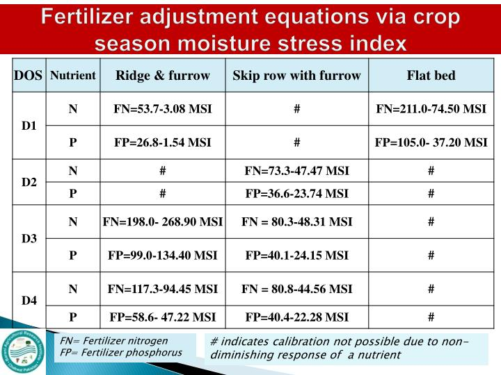 Fertilizer adjustment equations via crop season moisture stress index