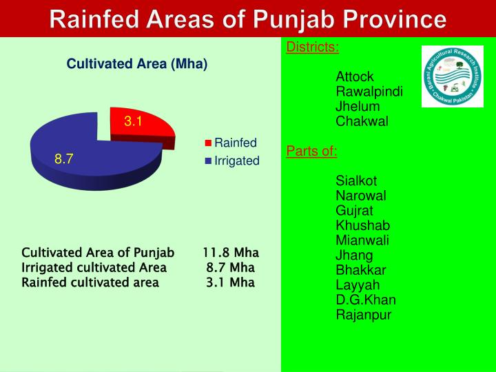 Rainfed Areas of Punjab Province