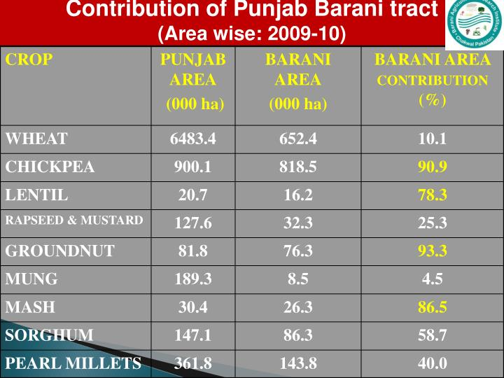 Contribution of Punjab