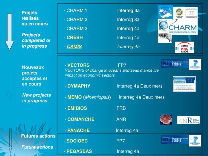 CHARM 1                       Interreg 3a