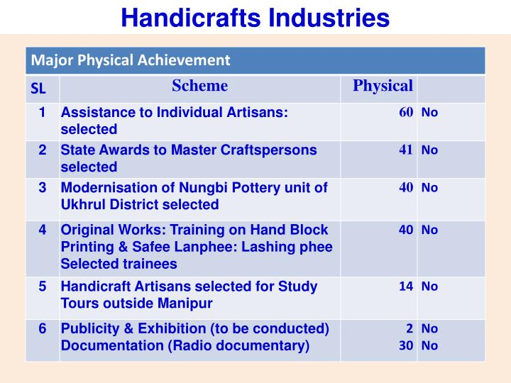 Handicrafts Industries