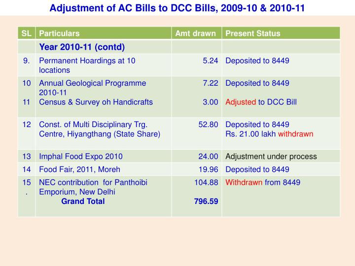 Adjustment of AC Bills to DCC Bills, 2009-10 & 2010-11