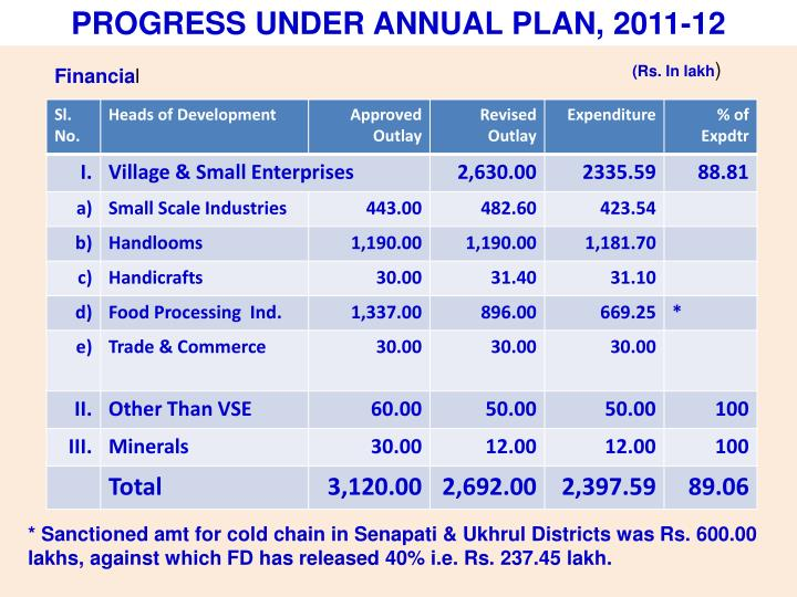 PROGRESS UNDER ANNUAL PLAN, 2011-12