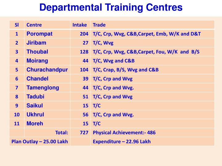 Departmental Training Centres