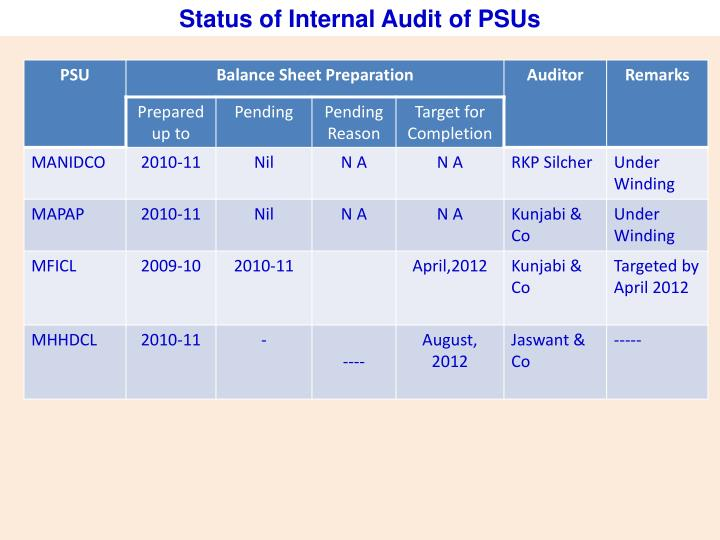 Status of Internal Audit of PSUs