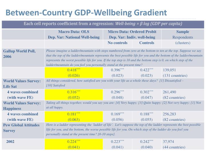 Between-Country GDP-Wellbeing Gradient