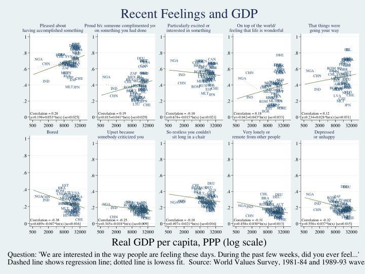 Bradburn: Recent Feelings and GDP