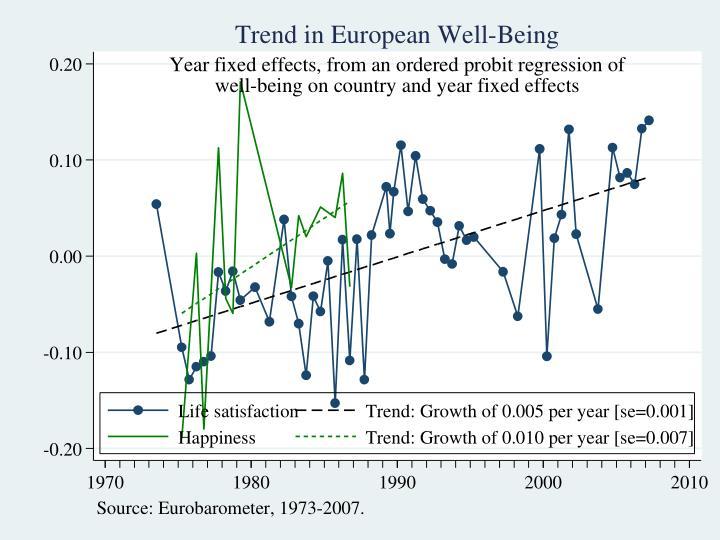European happiness trends