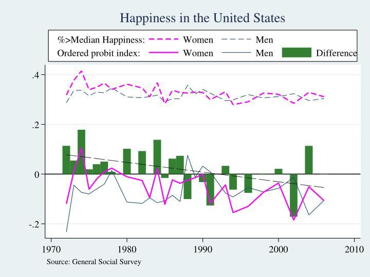 Gender Happiness Trends in