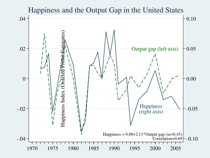 Happiness and the Output Gap