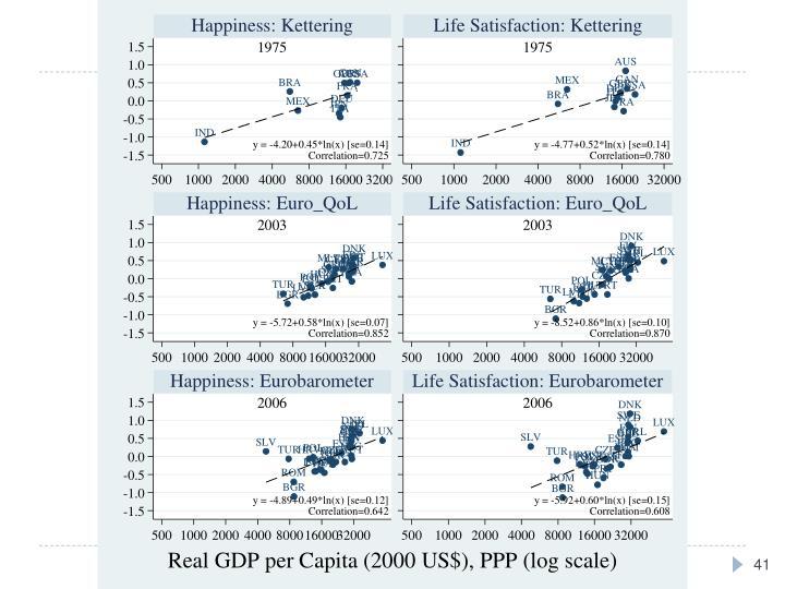 Happiness v. Life Satisfaction