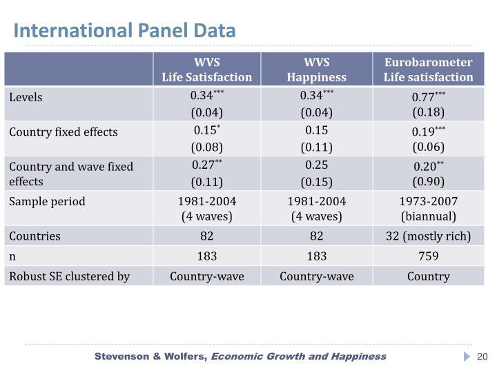 International Panel Data