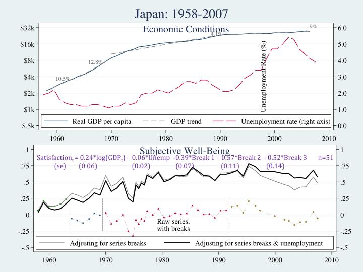 Japan: Economic Conditions and Well-Being