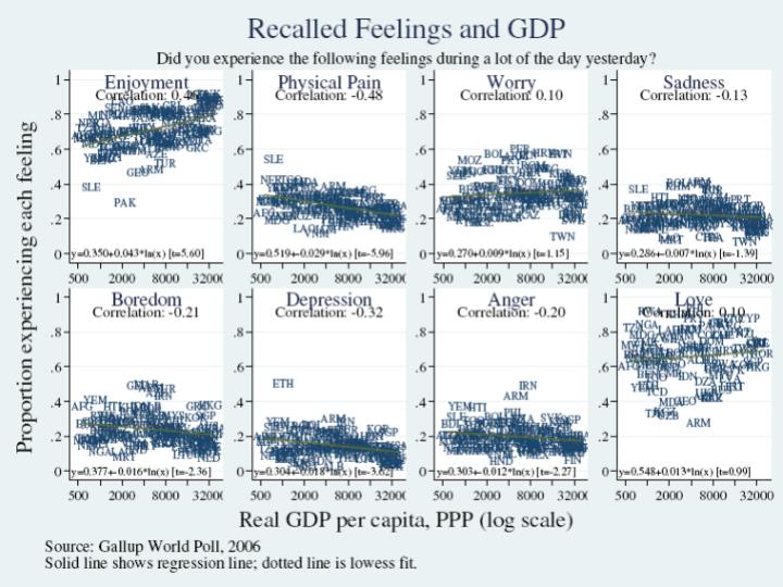 Recalled feelings and GDP
