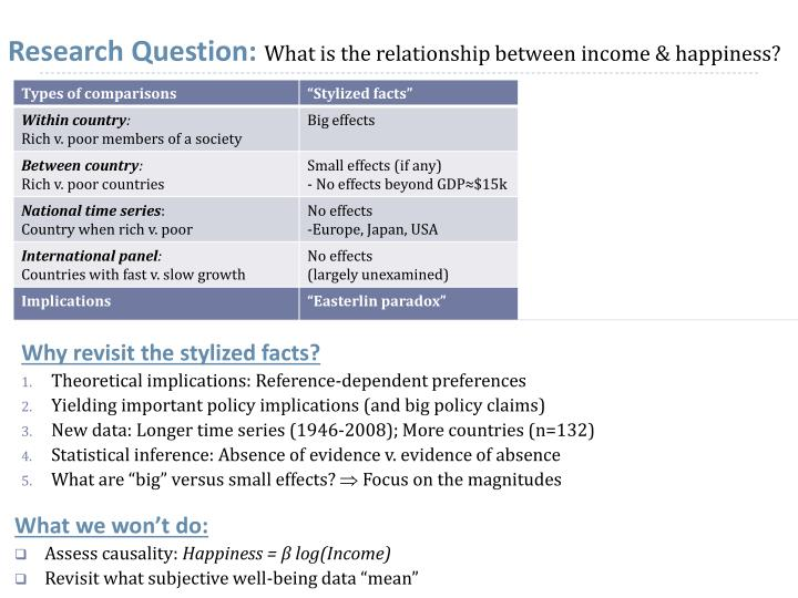 Research question what is the relationship between income happiness