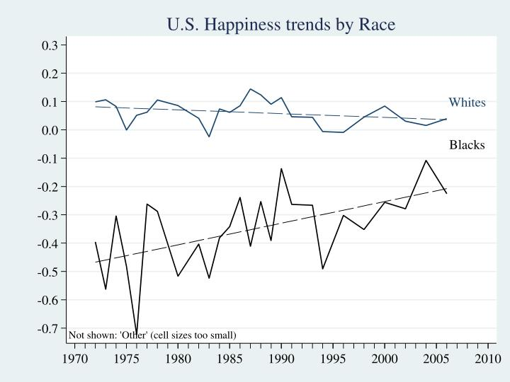U.S. Happiness Trends by Race