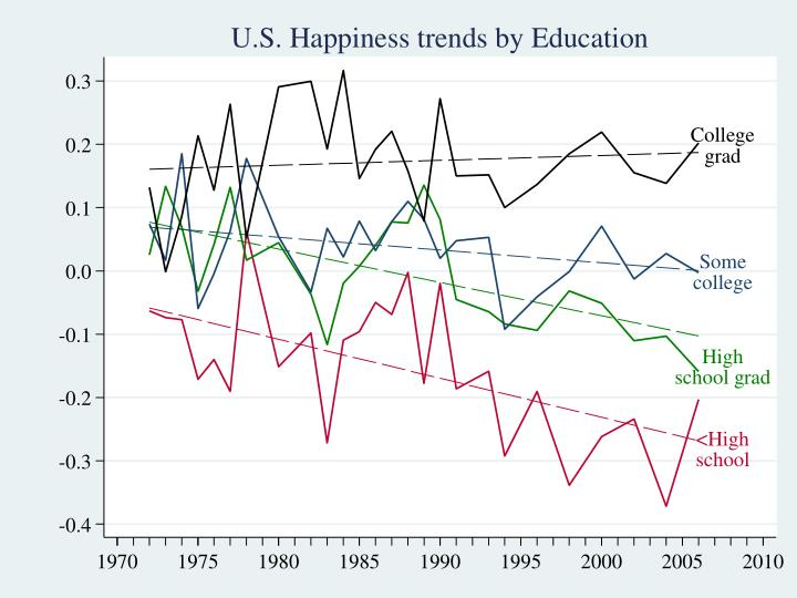 U.S. trends by education